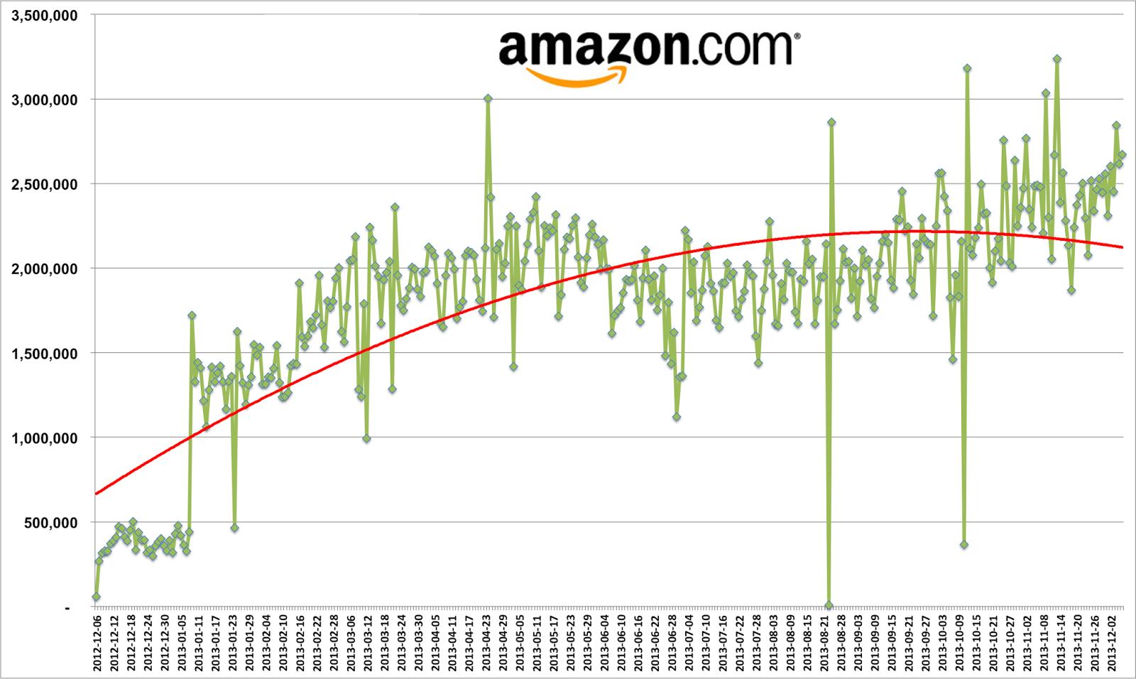 Umetna inteligenca -Amazon dinamične cene