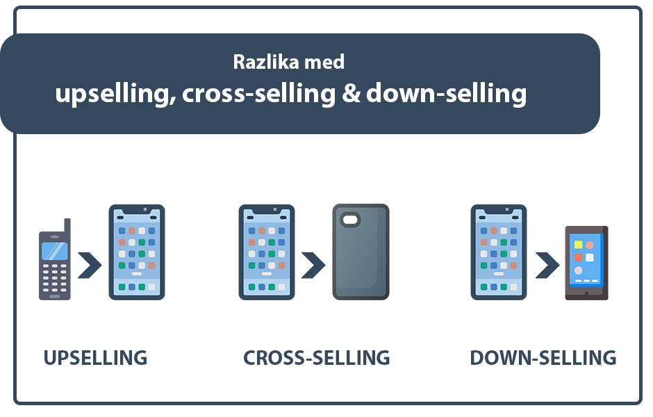 Positiva rešitve downselling upselling crossselling