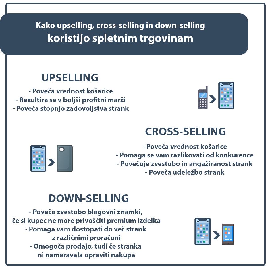 kako upselling crossseling in downselling koristijo spletnim trgovinam