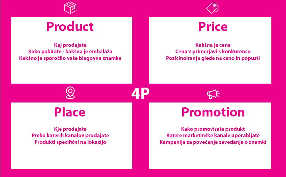 4P Marketinga - Positiva rešitve d.o.o.