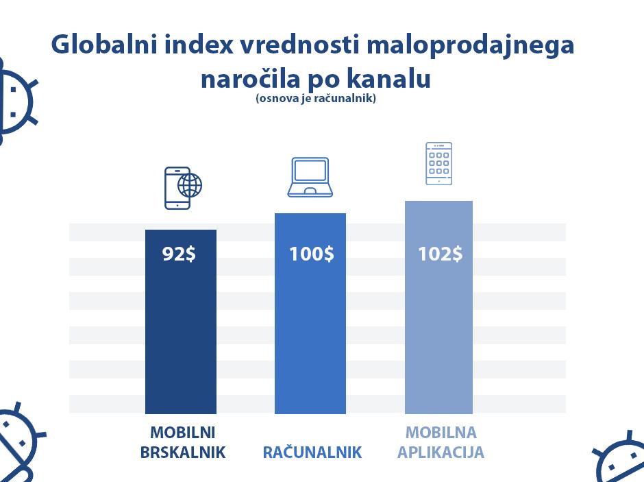 Globalni index vrednosti maloprodajnega naročila - Positiva rešitve