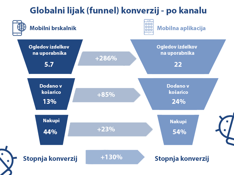 Konverzije mobilne aplikacije vs mobilne spletne strani
