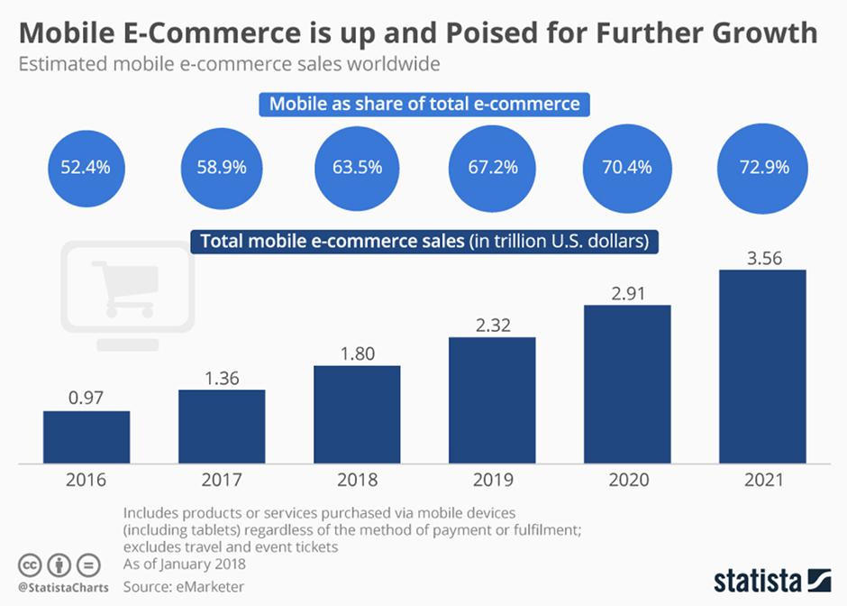 Rast mobilne prodaje Positiva rešitve d.o.o.