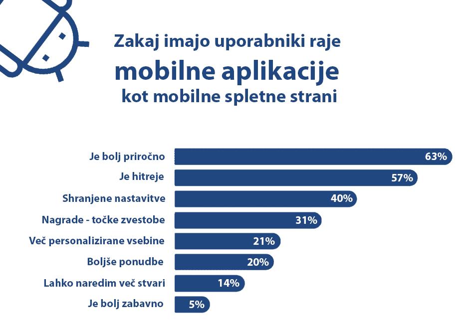 Zakaj imajo uporabniki raje mobilne aplikacije