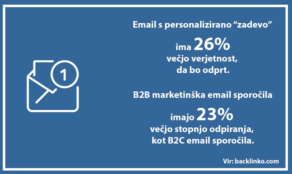E mail marketing Positiva rešitve d.o.o.