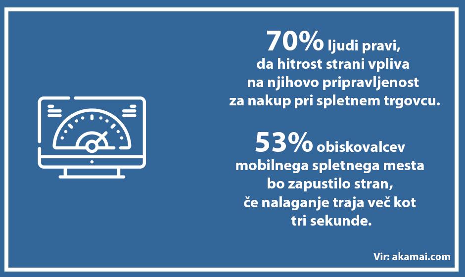Povečajte hitrost spletnega mesta - Positiva rešitve d.o.o.