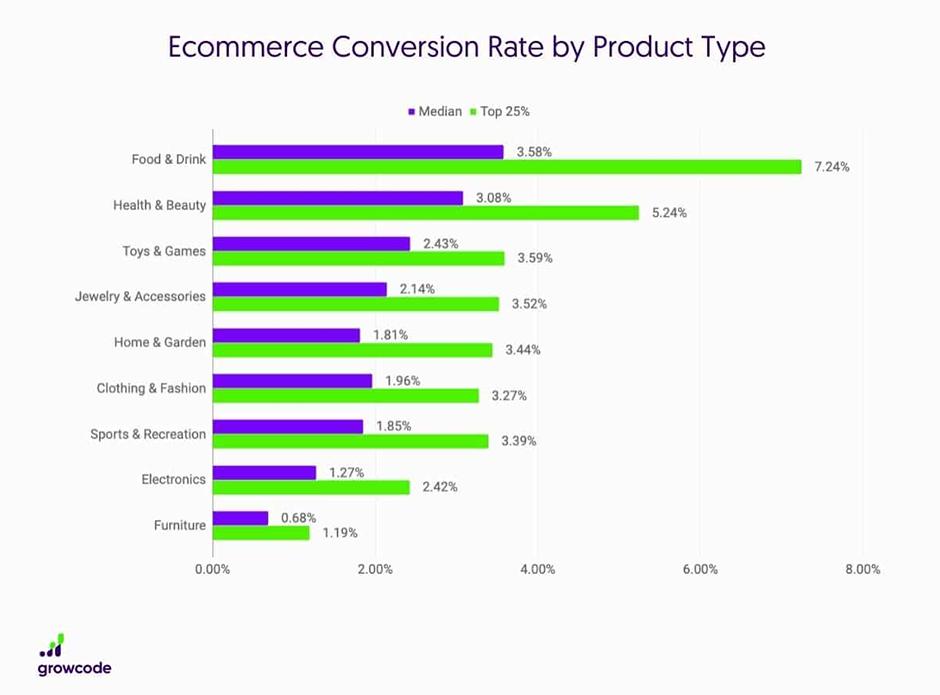 conversion rate by product type- positiva rešitve