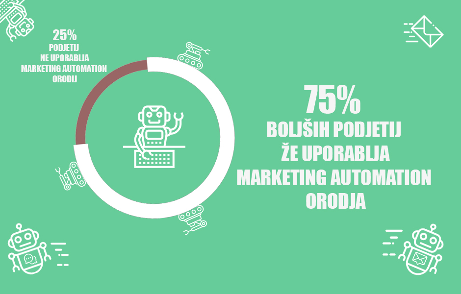 75 procentov podjetij uporablja marketing automation