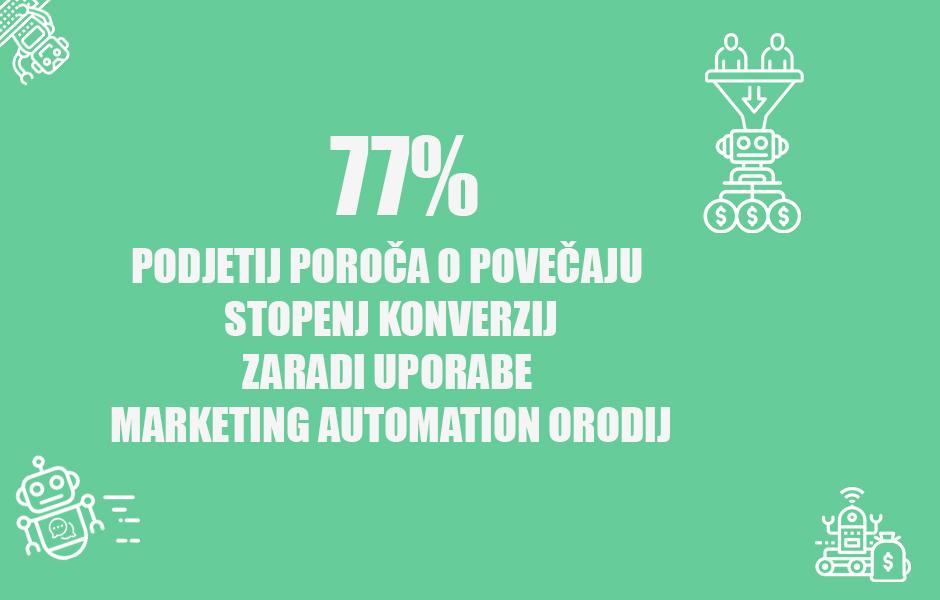 Povečanje konverzij zaradi marketing automation orodij positiva rešitve d.o.o.