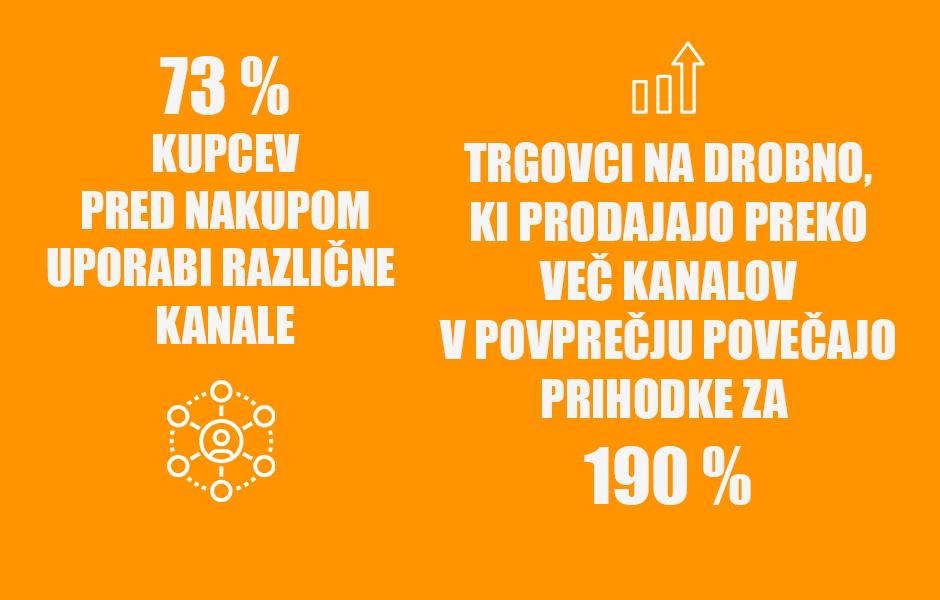 PREIDITE NA VEČKANALNO POSLOVANJE - POSITIVA REŠITVE D.O.O.